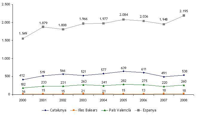 Estadístiques OEPM (2000-2008)