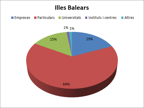 Patents Illes Balears (2000-2008)