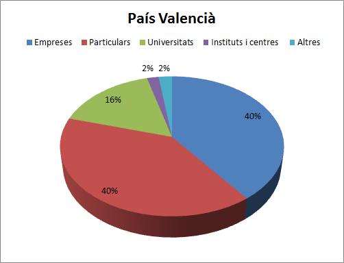 Patents País Valencià (2000-2008)