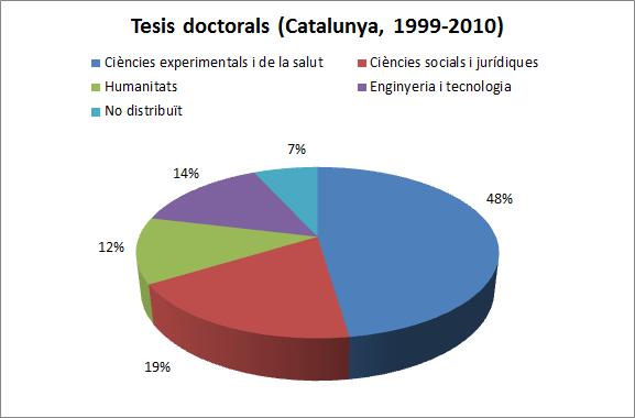 Tesis Catalunya