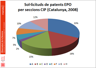 Patents EPO Catalunya (2008)