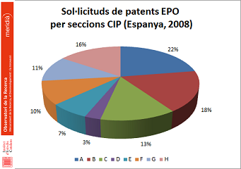 Patents EPO Espanya (2008)