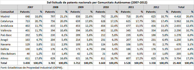 Sol·licituds de patents nacionals (OEPM, 2007-2012)