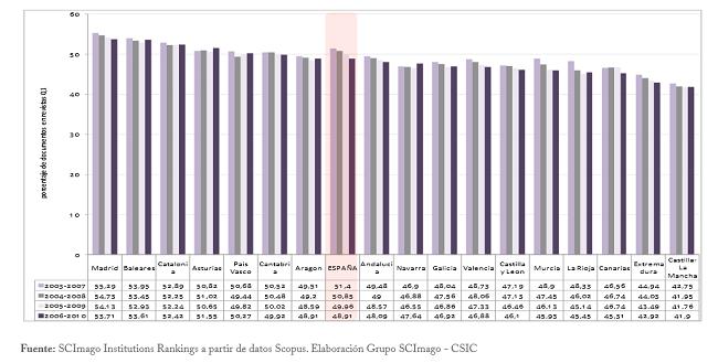 Gràfic 2. Percentatge de documents publicats a les revistes del primer quartil per quinquennis