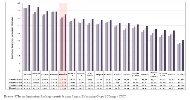 Gràfic 4. Percentatge de documents publicats en col·laboració internacional per quinquennis