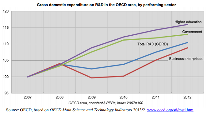 Gràfic 1 (OECD)