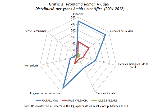 Gràfic 2. RYC 2001-2012