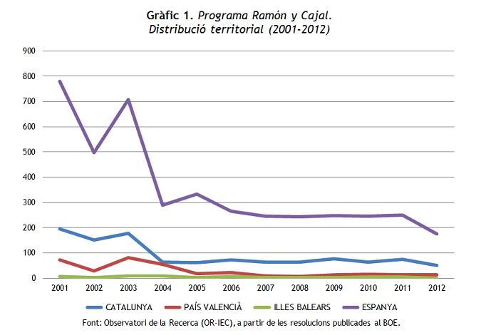Gràfic 1. RYC 2001-2012