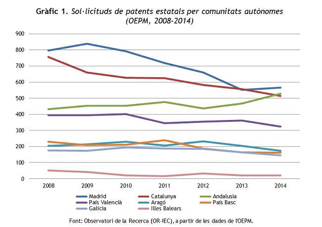 Patents OEPM 2008-2014