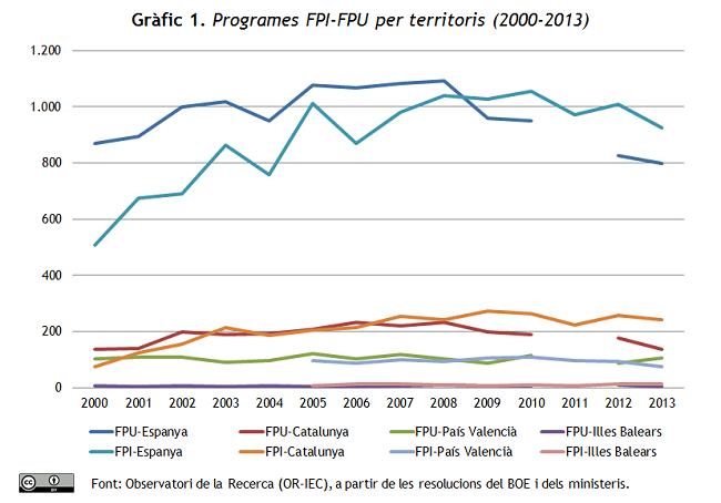 Gràfic 1. Programes FPI i FPU