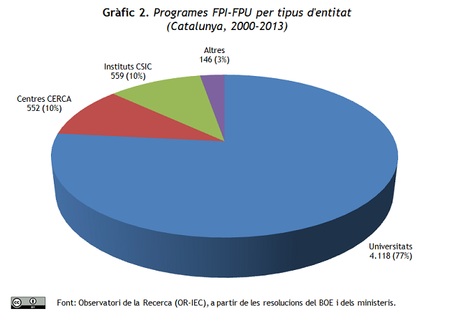 Gràfic 2. Programes FPI i FPU