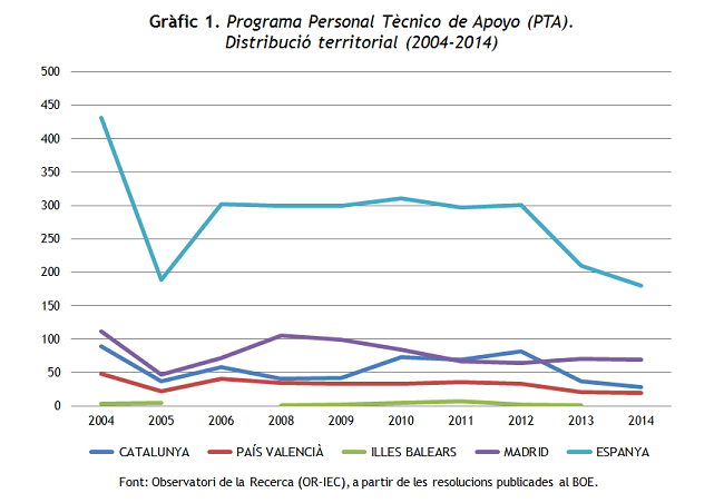 Gràfic 1. Programa PTA (2004-2014)