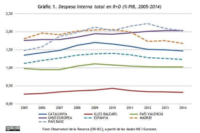 Gràfic 1. Despesa R+D (2005-2014)