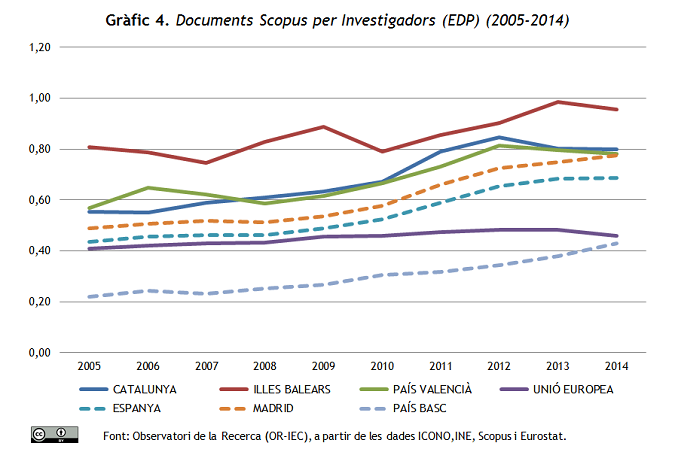 Gràfic 4. Documents Scopus