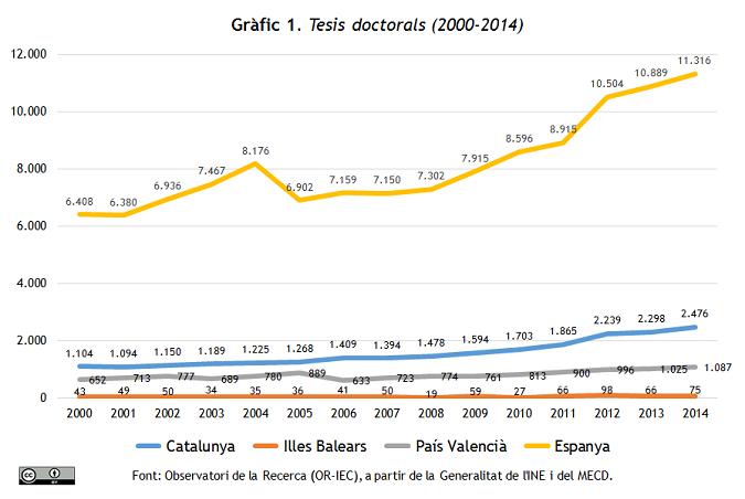 Tesis doctorals 2000-2014