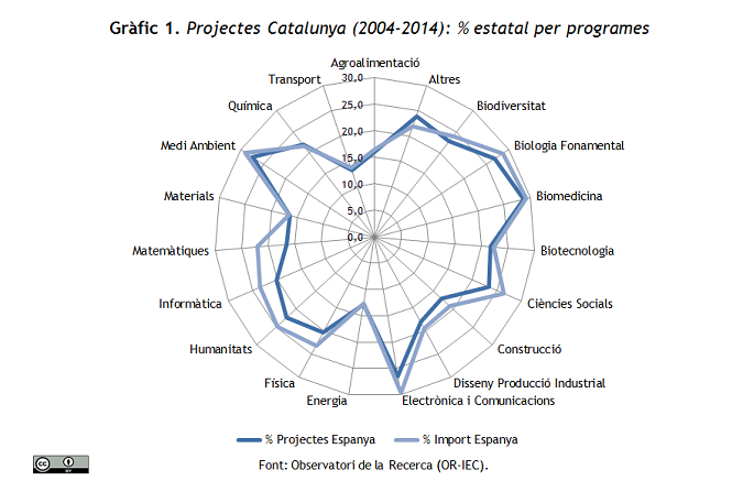 Projectes Catalunya