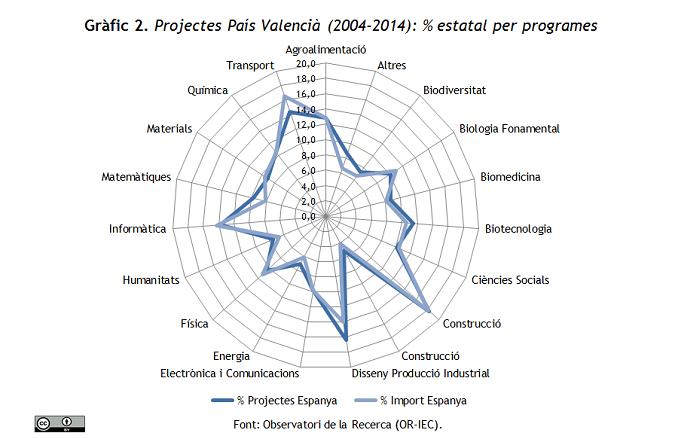 Projectes País Valencià